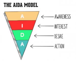 مدل بازاریابی آیدا