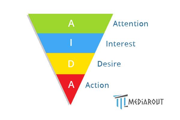 AIDA-strategy-model