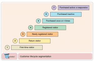 مدل بازاریابیCLV