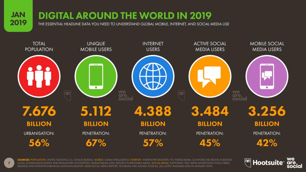 آمار استفاده از موبایل مارکتینگ