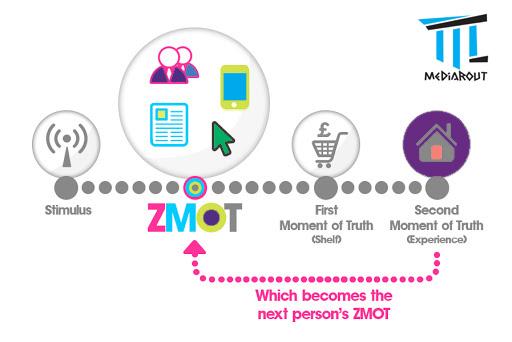 ZMOT-Model