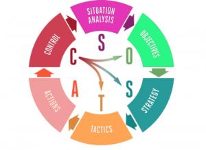 مدل بازاریابیSOSTAC