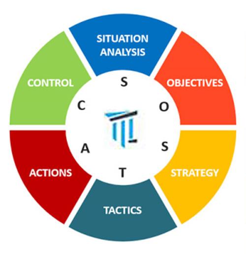 sostac-strategy-model
