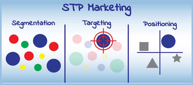 stp-strategy-model