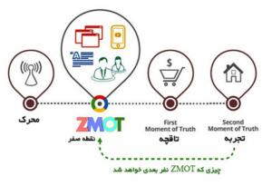 مدل بازاریابیZMOT