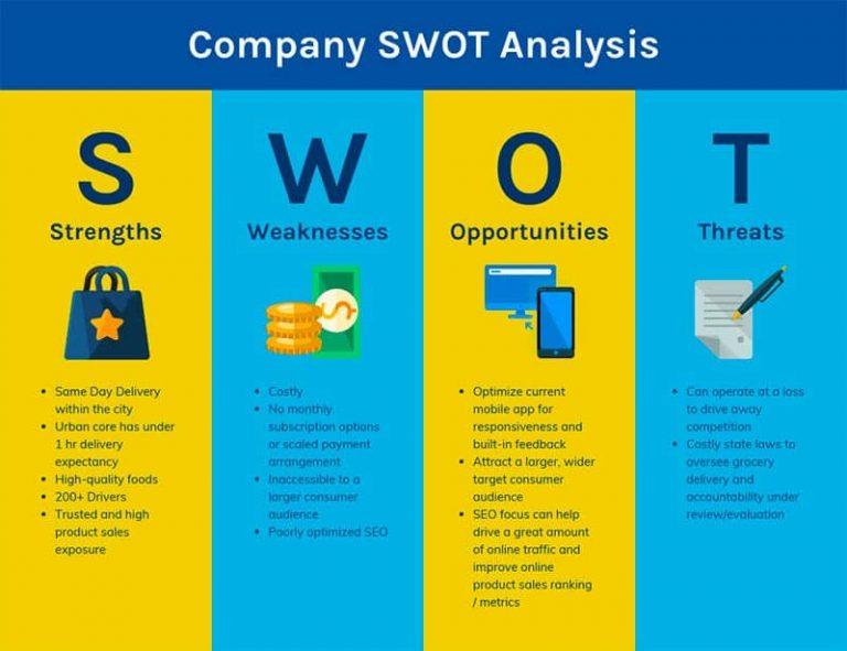 ماتریس SWOT (SWOT matrix)