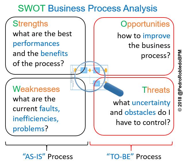 SWOT strategic planning technique