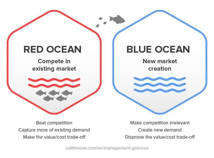 بازاریابی اقیانوس قرمز و آبی